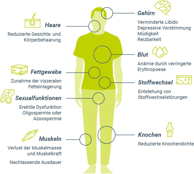 Symptome bei Testosteronmangel