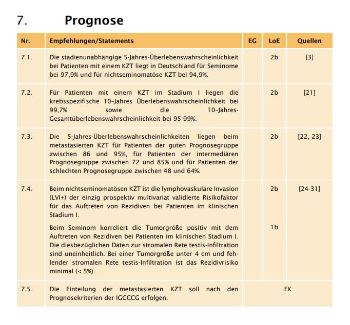 Hodenkrebs Prognosen Leitlinie 2020